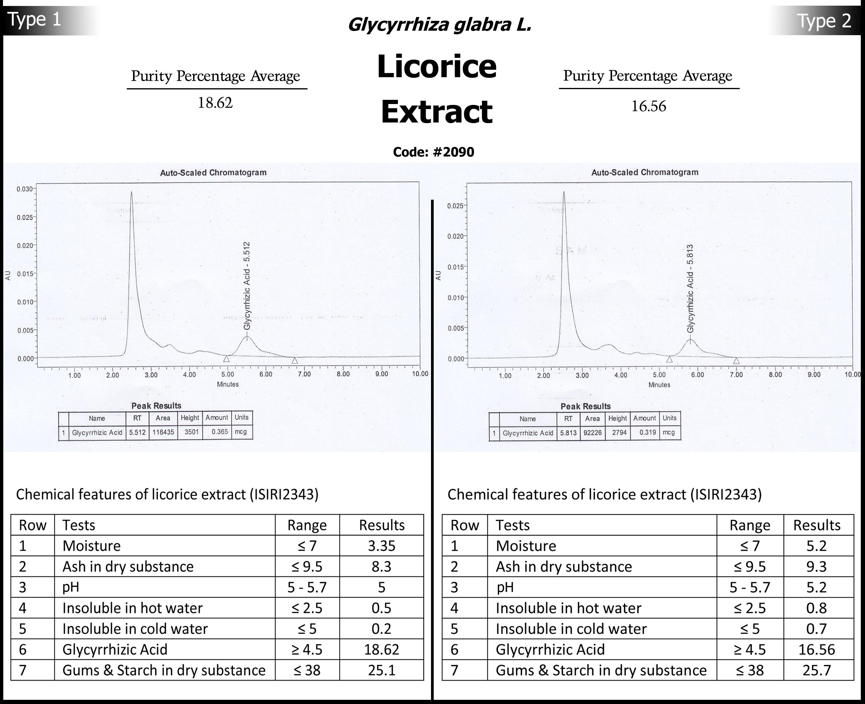 2090_licorice-extract-analysis2